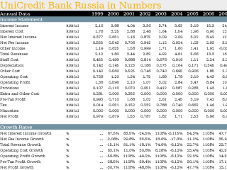UniCredit Bank Russia in Numbers