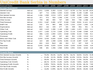 UniCredit Bank Serbia in Numbers