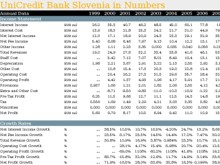 UniCredit Bank Slovenia in Numbers