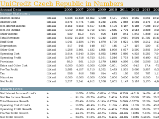 UniCredit Czech Republic in Numbers