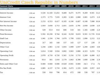 UniCredit Czech Republic in Numbers