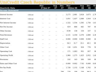 UniCredit Czech Republic in Quarterly Numbers