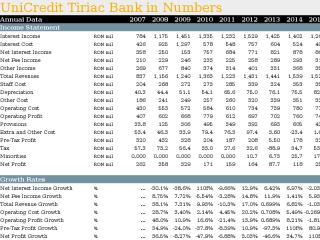 UniCredit Tiriac Bank in Numbers