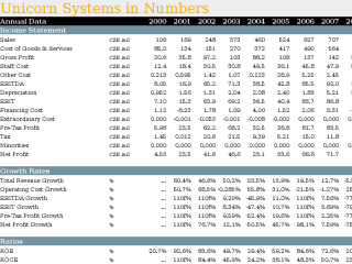 Unicorn Systems in Numbers