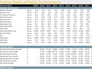 Union Bank of India in Numbers