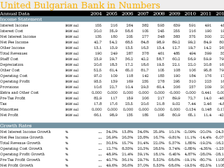 United Bulgarian Bank in Numbers