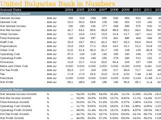 United Bulgarian Bank in Numbers