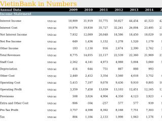 VietinBank in Numbers
