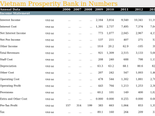 Vietnam Prosperity Bank in Numbers