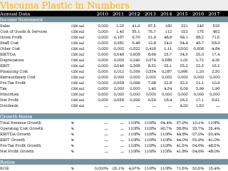Viscuma Plastic in Numbers