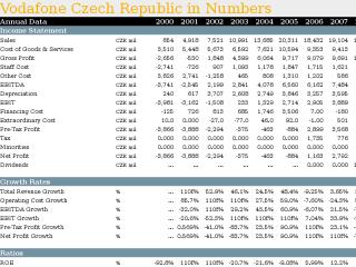 Vodafone Czech Republic in Numbers