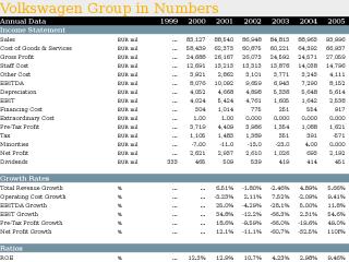 Volkswagen Group in Numbers