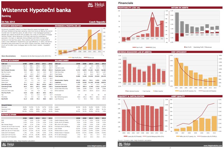 Wüstenrot Hypotecni Banka at a Glance