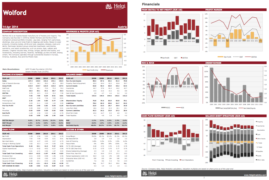 Wolford AG at a Glance