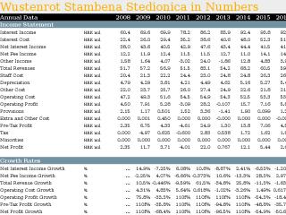 Wustenrot Stambena Stedionica in Numbers