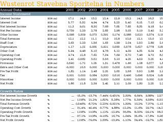 Wustenrot Stavebna Sporitelna in Numbers
