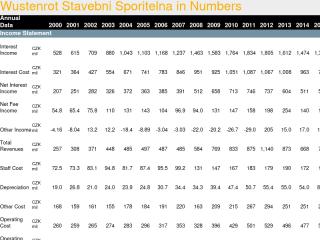 Wustenrot Stavebni Sporitelna in Numbers
