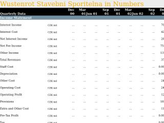 Wustenrot Stavebni Sporitelna in Quarterly Numbers