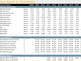 Yes Bank in Numbers