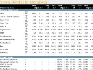 Yiren Digital in Quarterly Numbers