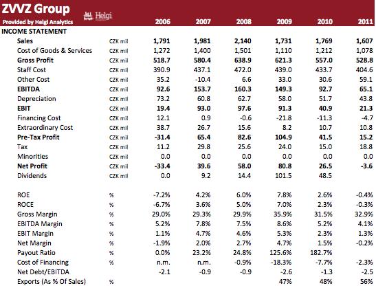 ZVVZ Group in Numbers