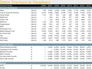 Zetor Tractors in Numbers
