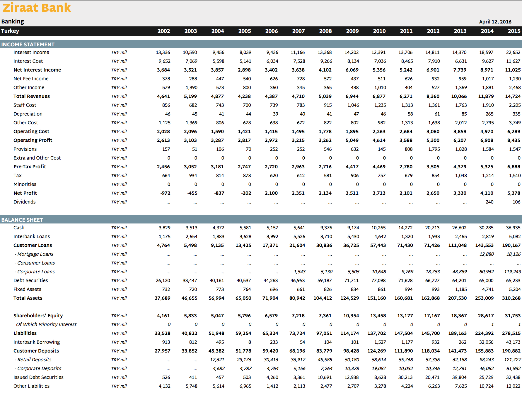 Ziraat Bank in Numbers