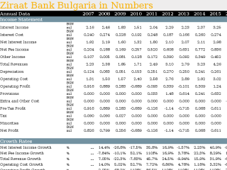Ziraat Bank Bulgaria in Numbers